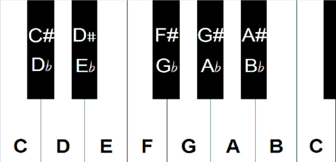 Guide to Notes on a Piano - How to Read Music