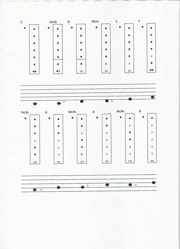 Recorder Fingering Chart - How To Read Music